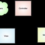 access_model_controller